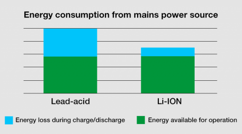 Lithium-ion energy use